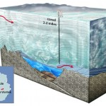 Lake-Vostok Drilling Diagram -from ZME Science