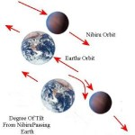 Degree of tilt from NIbiru passing earth. SOURCE churchofcriticalthinking.org