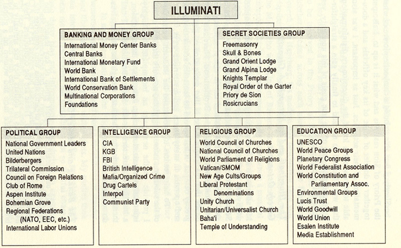 illuminati SOURCE 2012data.webs.com