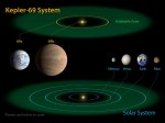 Kepler-69-Diagram CREDIT NASA Public Domain