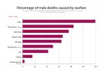 War_deaths_caused_by_warfare. Public Domain